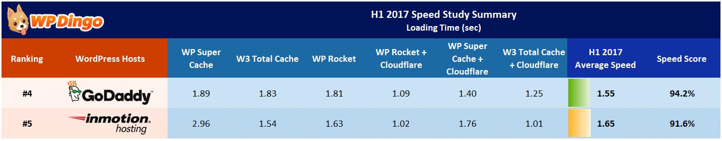 InMotion vs GoDaddy Speed Table - Jan 2017 to Aug 2017