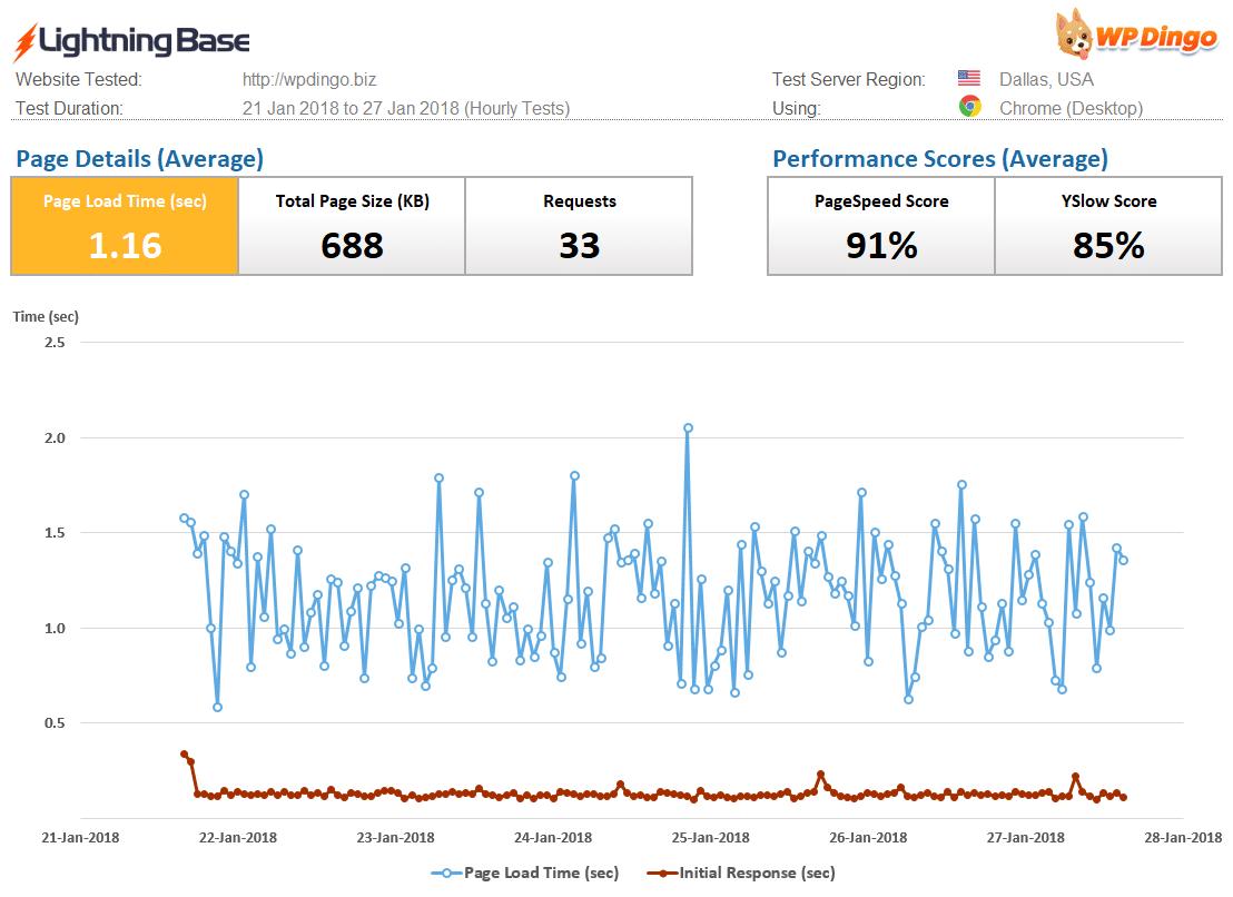 Lightning Base Speed Dashboard & Load Time Chart