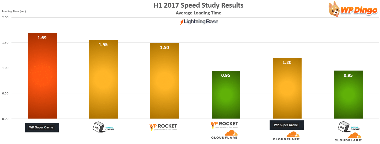 Lightning Base Speed Test Chart - Jan 2017 to Aug 2017