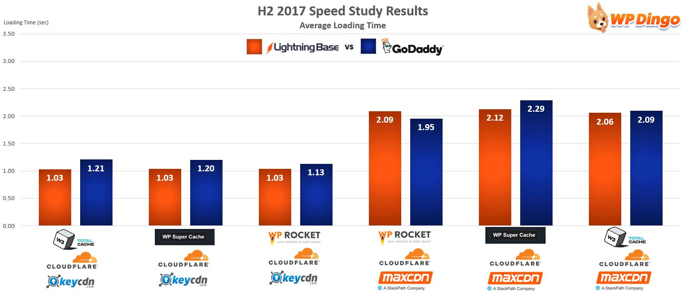 Lightning Base vs GoDaddy Speed Test Chart - Aug 2017 to Dec 2017