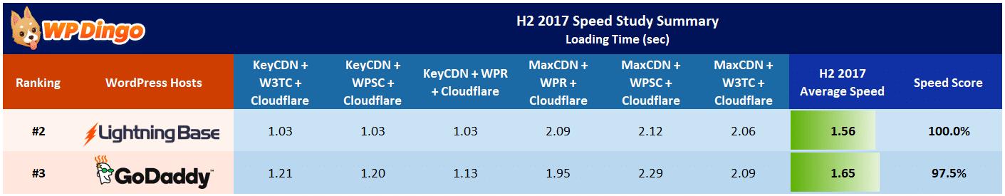 Lightning Base vs GoDaddy Speed Test Results - Aug 2017 to Dec 2017