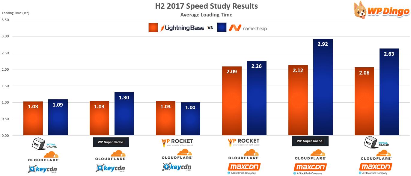Lightning Base vs Namecheap Speed Test Chart - Aug 2017 to Dec 2017
