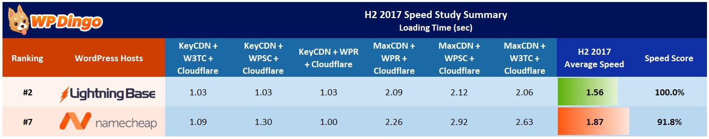 Lightning Base vs Namecheap Speed Test Results - Aug 2017 to Dec 2017