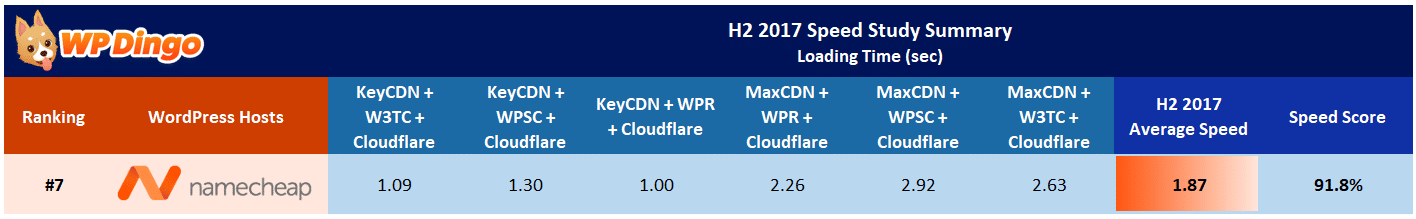 Namecheap Speed Test Results Table - Aug 2017 to Dec 2017