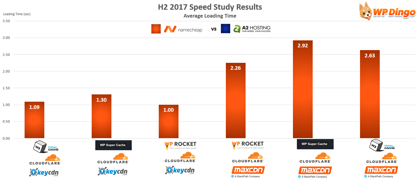 Namecheap vs A2 Hosting Speed Chart - Aug 2017 to Dec 2017