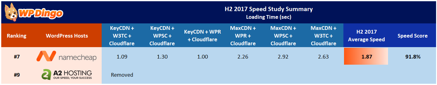 Namecheap vs A2 Hosting Speed Table - Aug 2017 to Dec 2017