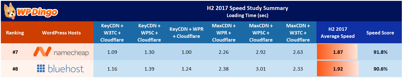 Namecheap vs Bluehost Speed Table - Aug 2017 to Dec 2017