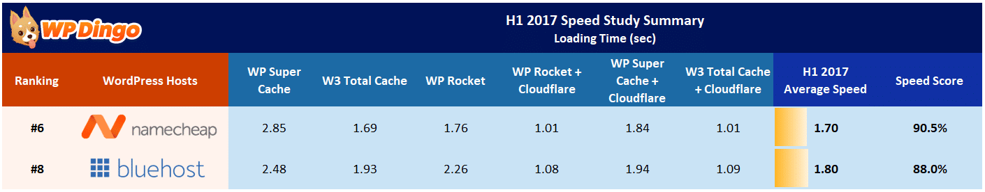 Namecheap vs Bluehost Speed Table - Jan 2017 to Aug 2017