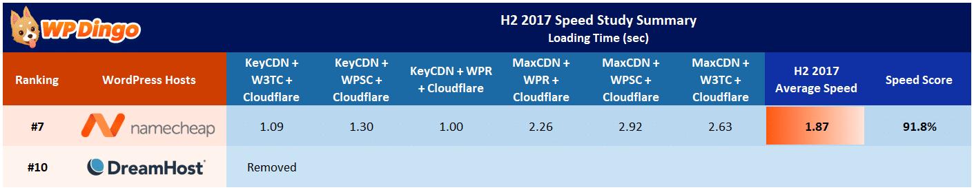 Namecheap vs DreamHost Speed Table - Aug 2017 to Dec 2017