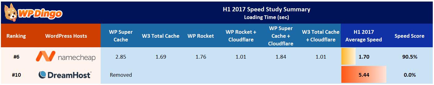 Namecheap vs DreamHost Speed Table - Jan 2017 to Aug 2017