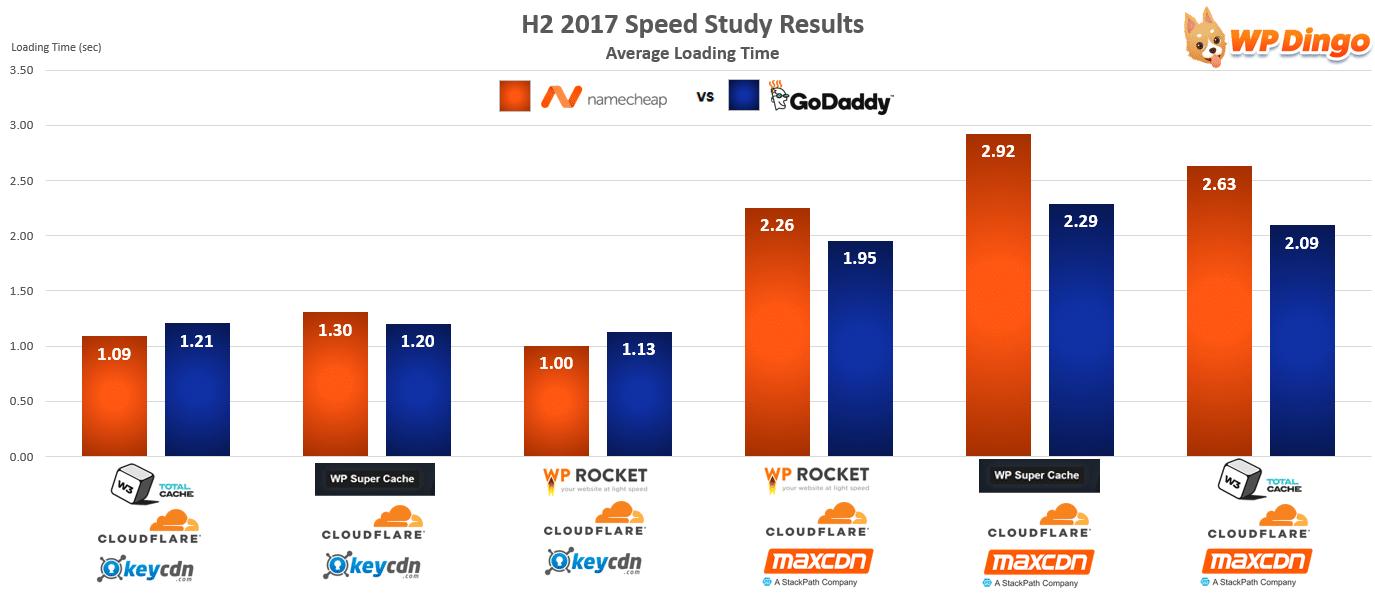 Namecheap vs GoDaddy Speed Chart - Aug 2017 to Dec 2017