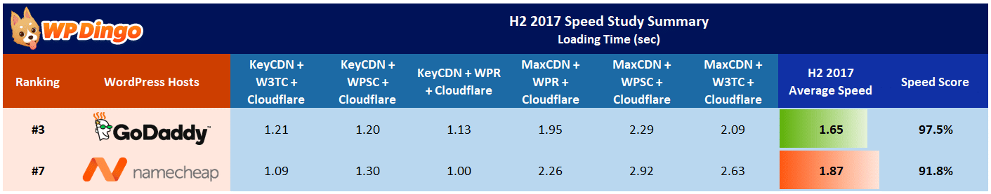 Namecheap vs GoDaddy Speed Table - Aug 2017 to Dec 2017