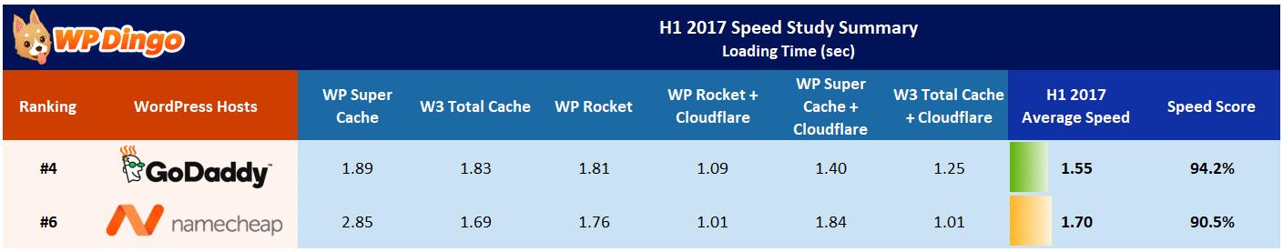 Namecheap vs GoDaddy Speed Table - Jan 2017 to Aug 2017