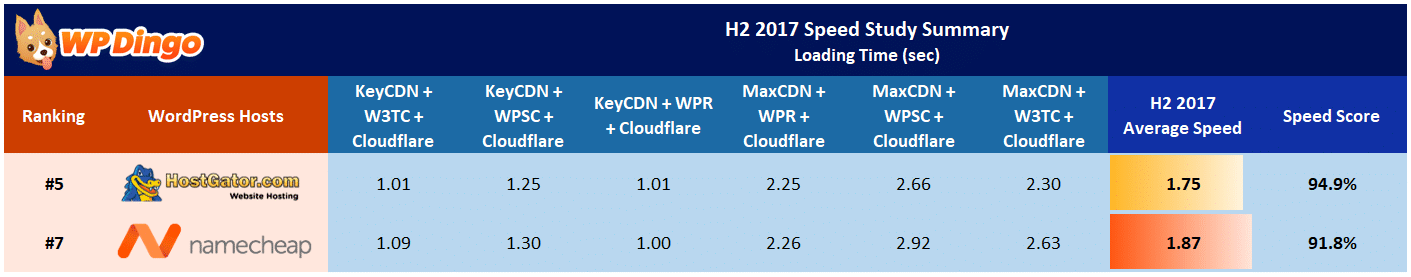 Namecheap vs HostGator Speed Table - Aug 2017 to Dec 2017