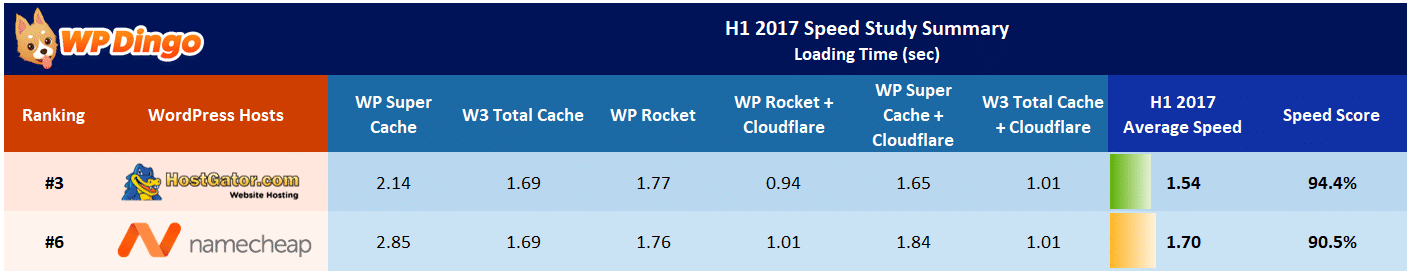 Namecheap vs HostGator Speed Table - Jan 2017 to Aug 2017