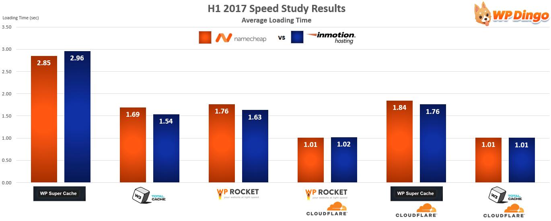 Namecheap vs InMotion Hosting Speed Chart - Jan 2017 to Aug 2017