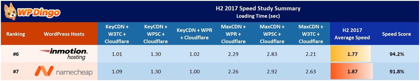 Namecheap vs InMotion Hosting Speed Table - Aug 2017 to Dec 2017