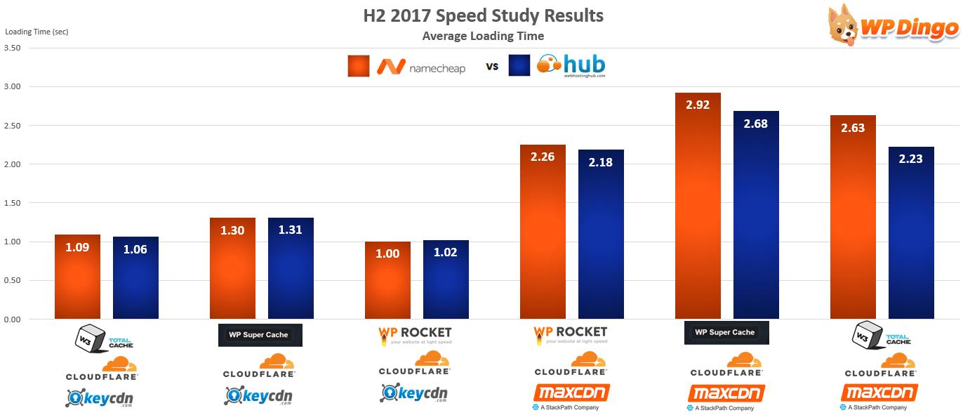 Namecheap vs Web Hosting Hub Speed Chart - Aug 2017 to Dec 2017