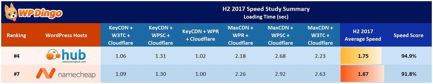 Namecheap vs Web Hosting Hub Speed Table - Aug 2017 to Dec 2017