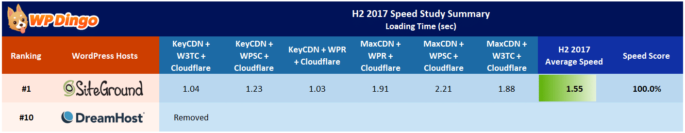 SiteGround vs DreamHost Speed Table - Aug 2017 to Dec 2017