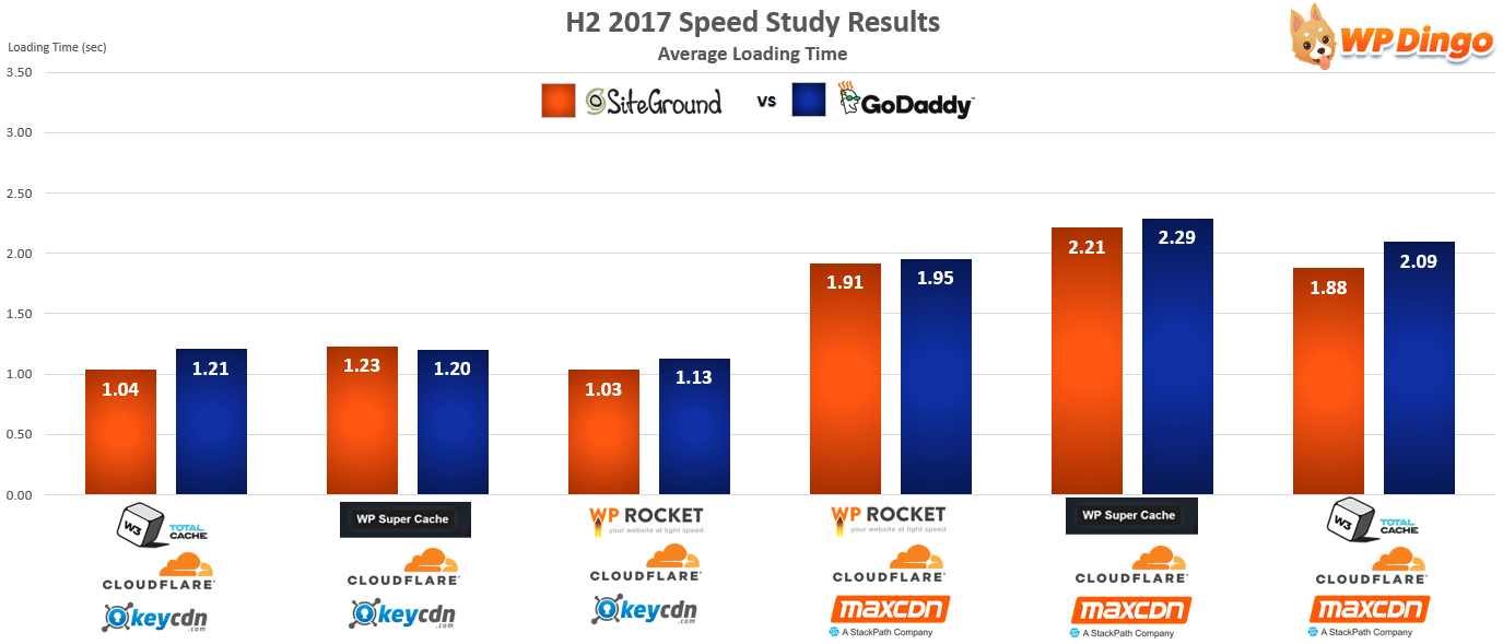 SiteGround vs GoDaddy Speed Chart - Aug 2017 to Dec 2017