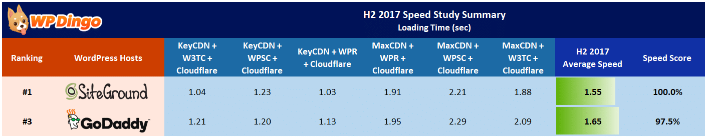 SiteGround vs GoDaddy Speed Table - Aug 2017 to Dec 2017