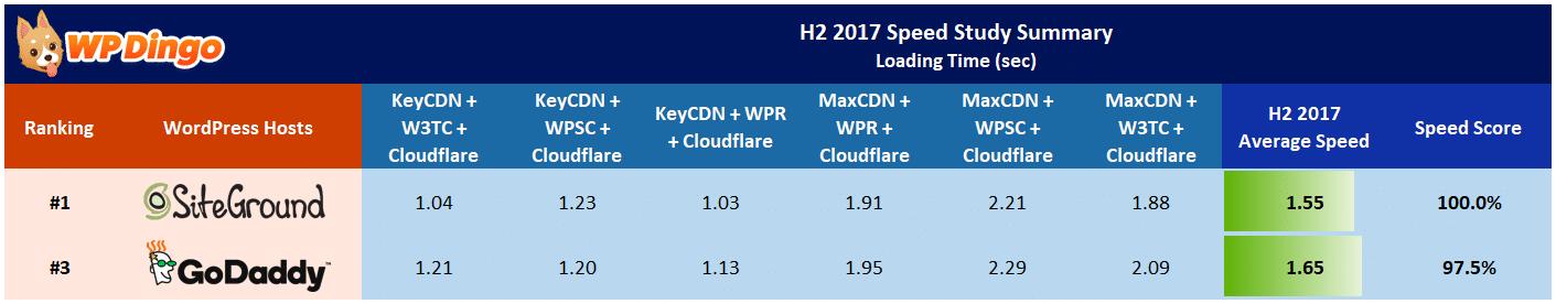 SiteGround vs GoDaddy Speed Table - Aug 2017 to Dec 2017