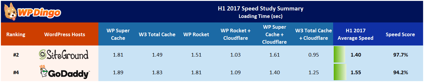 SiteGround vs GoDaddy Speed Table - Jan 2017 to Aug 2017