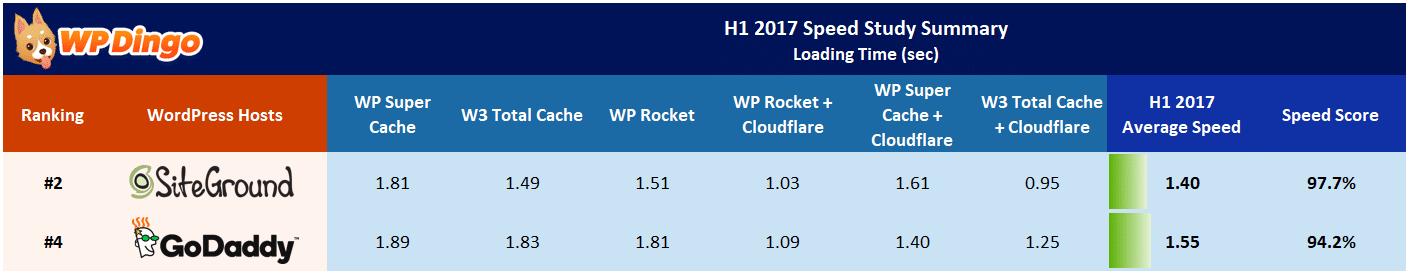 SiteGround vs GoDaddy Speed Table - Jan 2017 to Aug 2017
