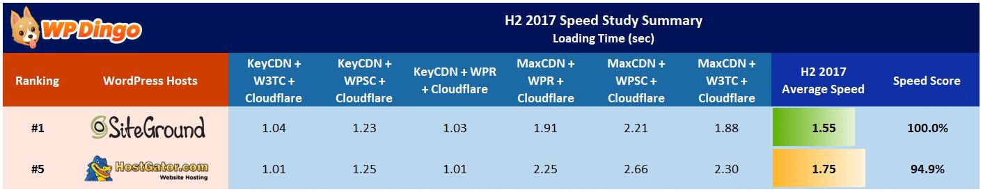 SiteGround vs HostGator Speed Table - Aug 2017 to Dec 2017