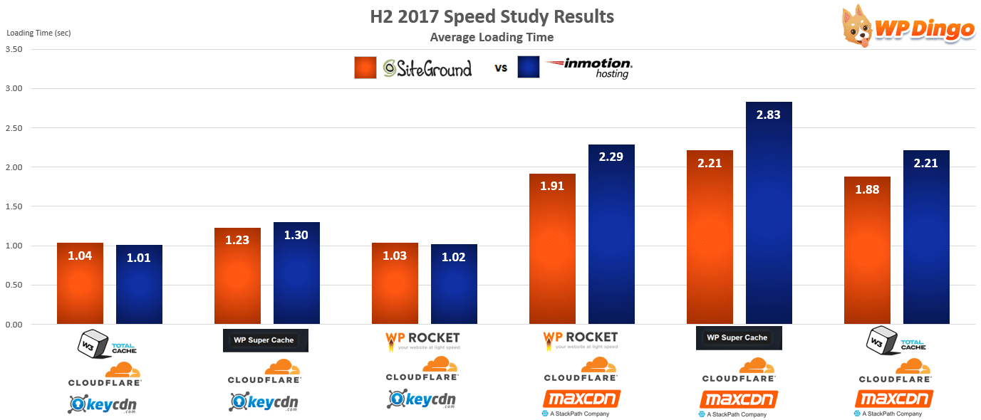 SiteGround vs InMotion Speed Chart - Aug 2017 to Dec 2017