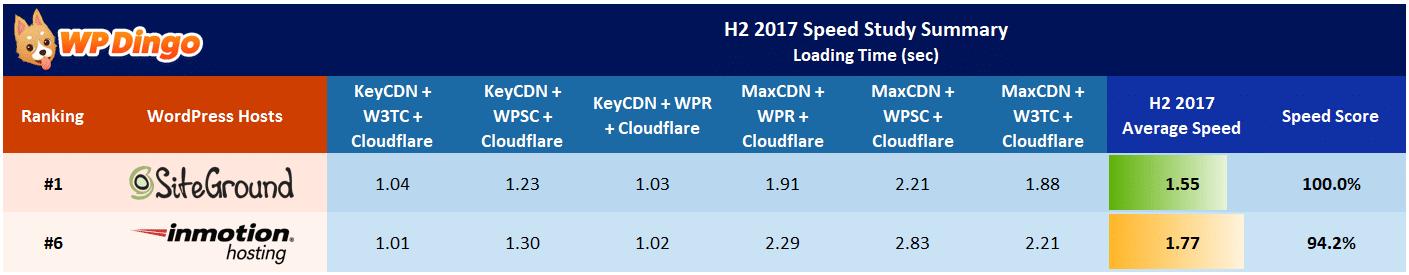 SiteGround vs InMotion Speed Table - Aug 2017 to Dec 2017