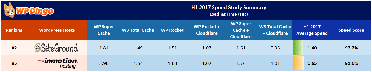 SiteGround vs InMotion Speed Table - Jan 2017 to Aug 2017