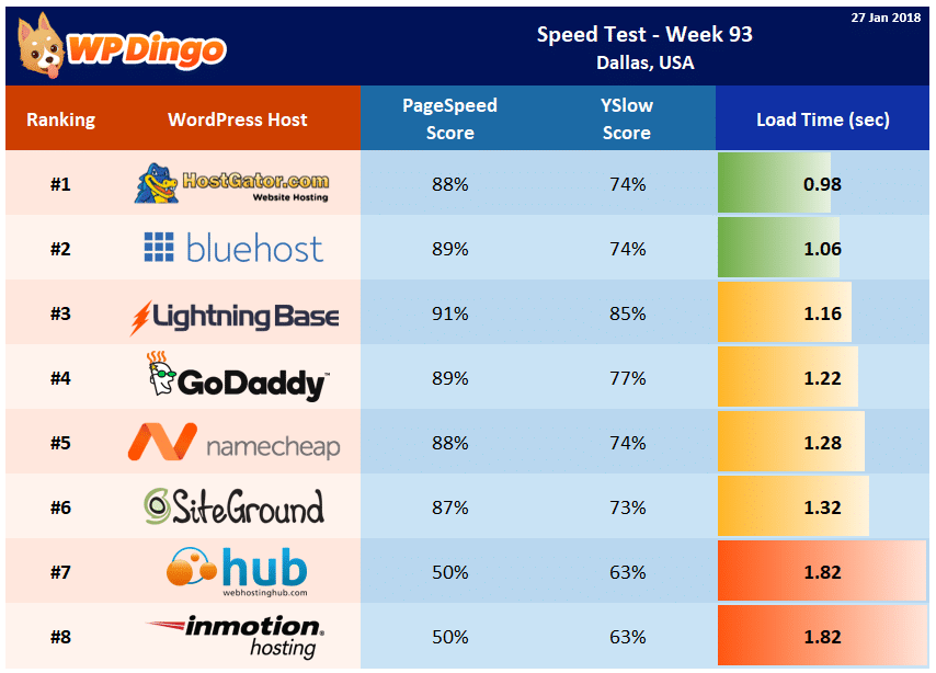 Speed Test Results - Summary Table - Week 93