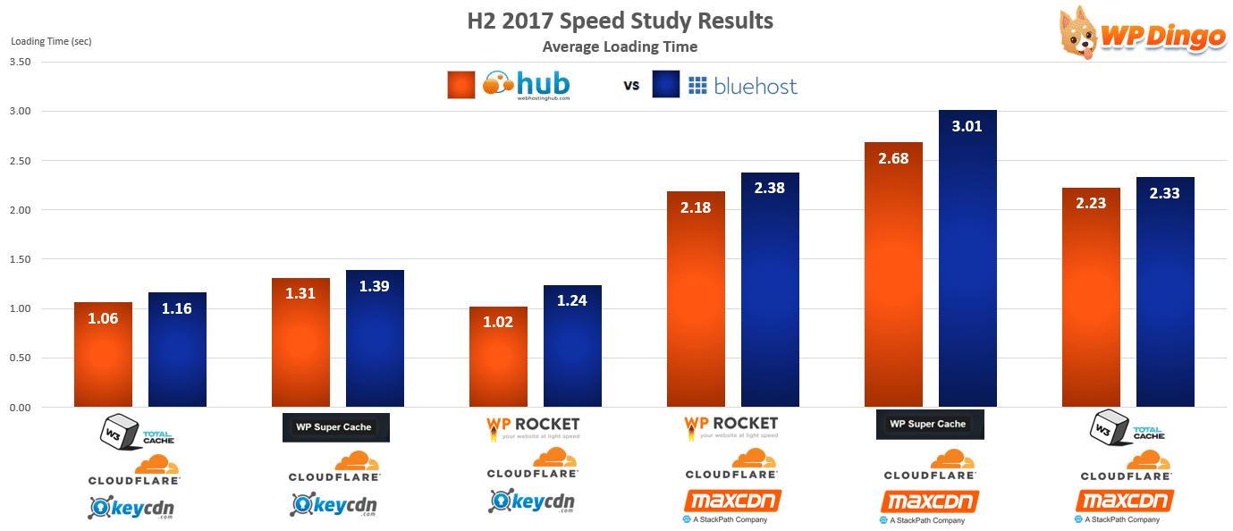Web Hosting Hub vs Bluehost Speed Chart - Aug 2017 to Dec 2017