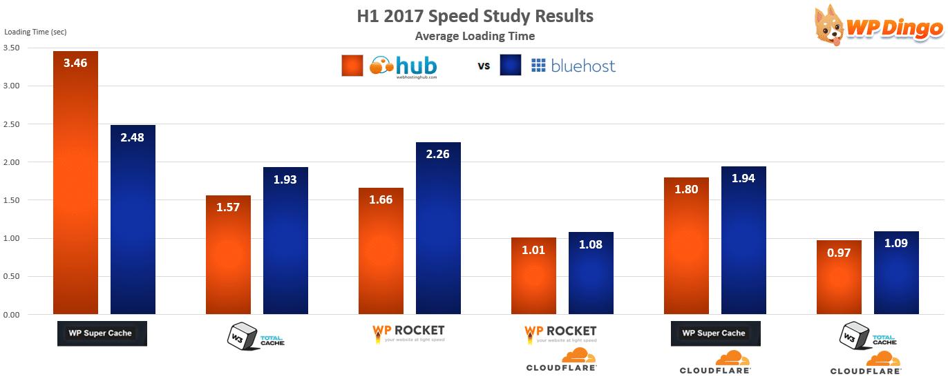 Web Hosting Hub vs Bluehost Speed Chart - Jan 2017 to Aug 2017