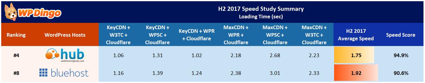 Web Hosting Hub vs Bluehost Speed Table - Aug 2017 to Dec 2017