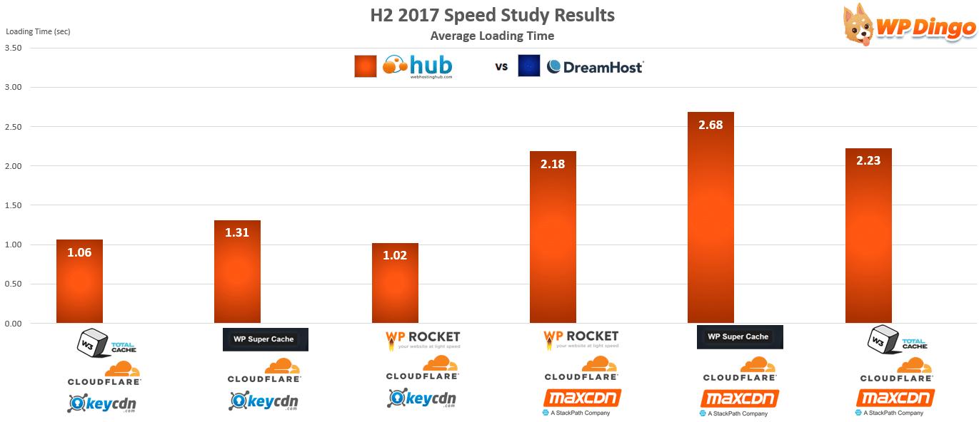 Web Hosting Hub vs DreamHost Speed Chart - Aug 2017 to Dec 2017