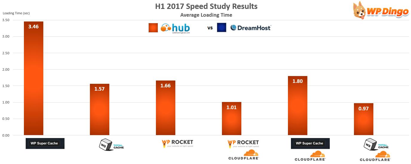 Web Hosting Hub vs DreamHost Speed Chart - Jan 2017 to Aug 2017
