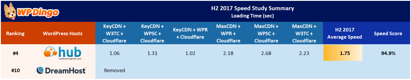 Web Hosting Hub vs DreamHost Speed Table - Aug 2017 to Dec 2017