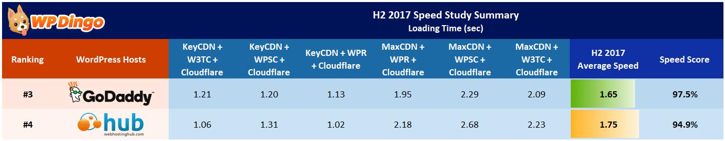 Web Hosting Hub vs GoDaddy Speed Table - Aug 2017 to Dec 2017