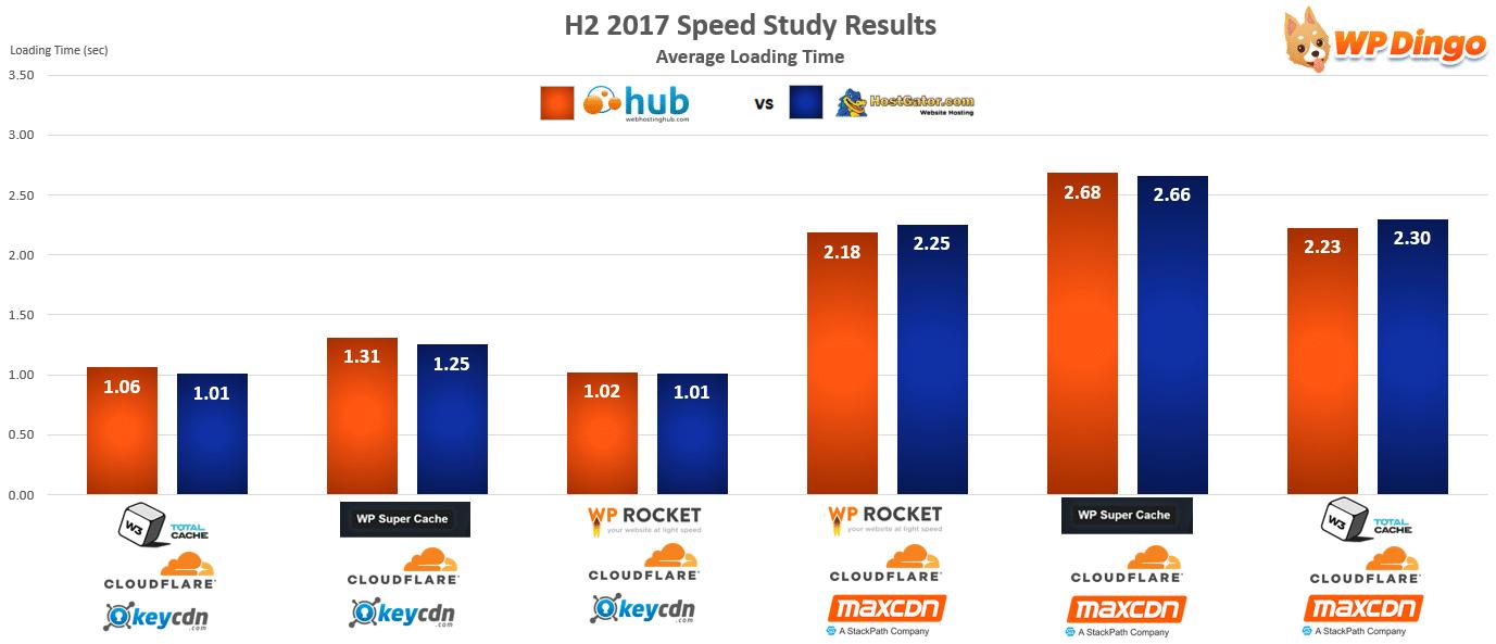 Web Hosting Hub vs HostGator Speed Chart - Aug 2017 to Dec 2017