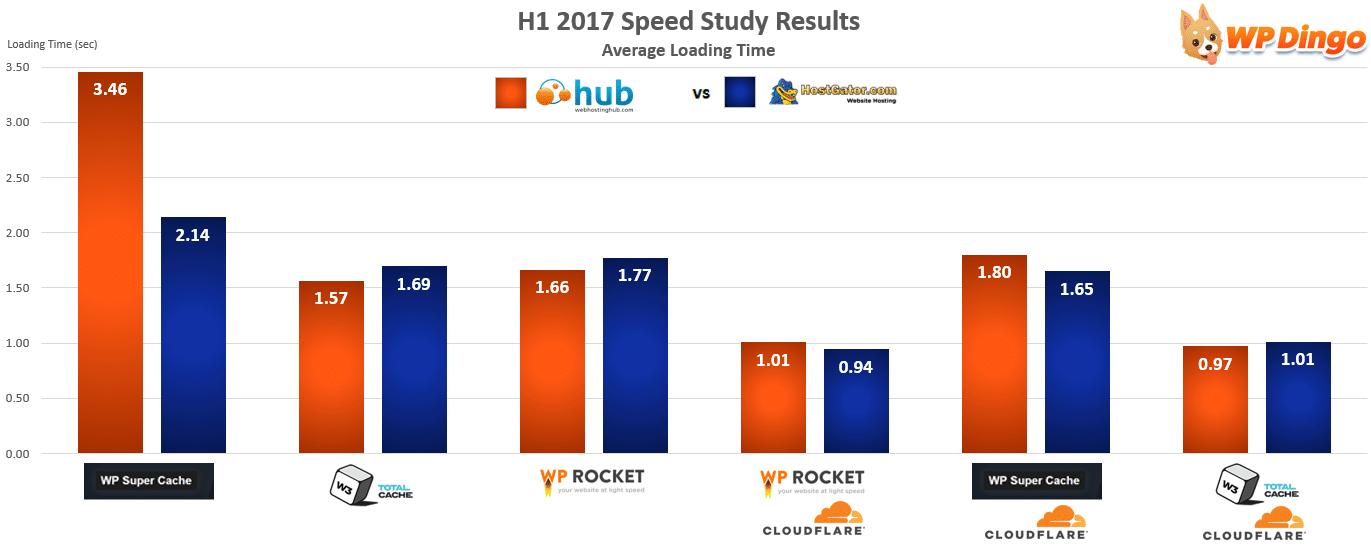 Web Hosting Hub vs HostGator Speed Chart - Jan 2017 to Aug 2017