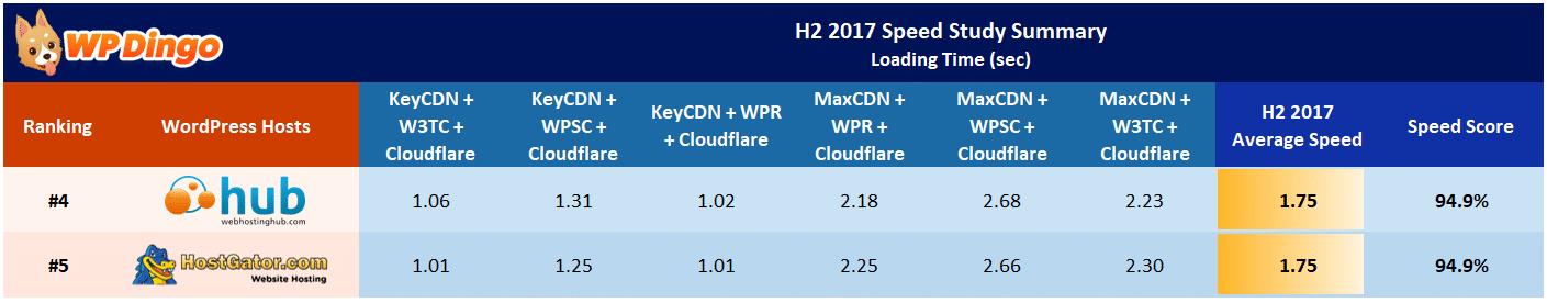 Web Hosting Hub vs HostGator Speed Table - Aug 2017 to Dec 2017