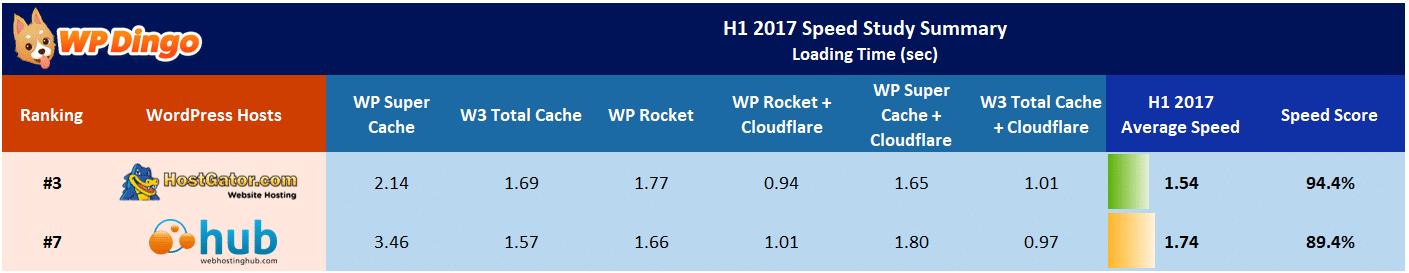 Web Hosting Hub vs HostGator Speed Table - Jan 2017 to Aug 2017