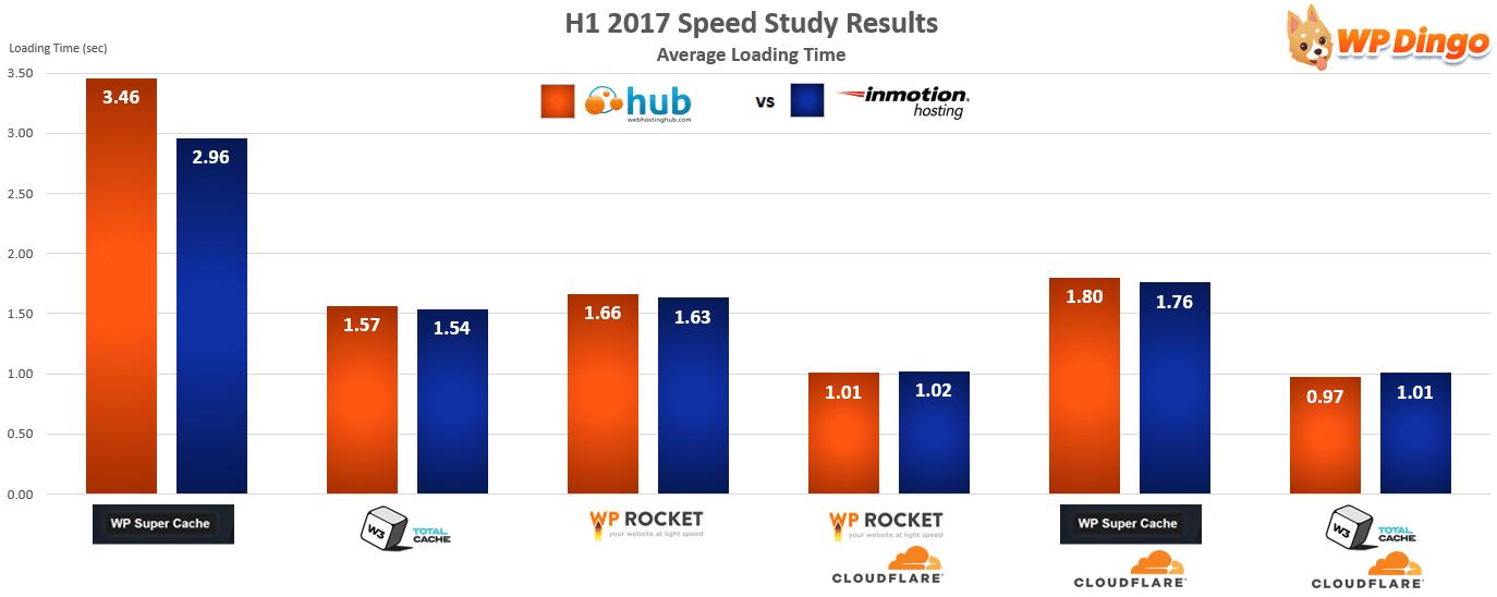 Web Hosting Hub vs InMotion Speed Chart - Jan 2017 to Aug 2017