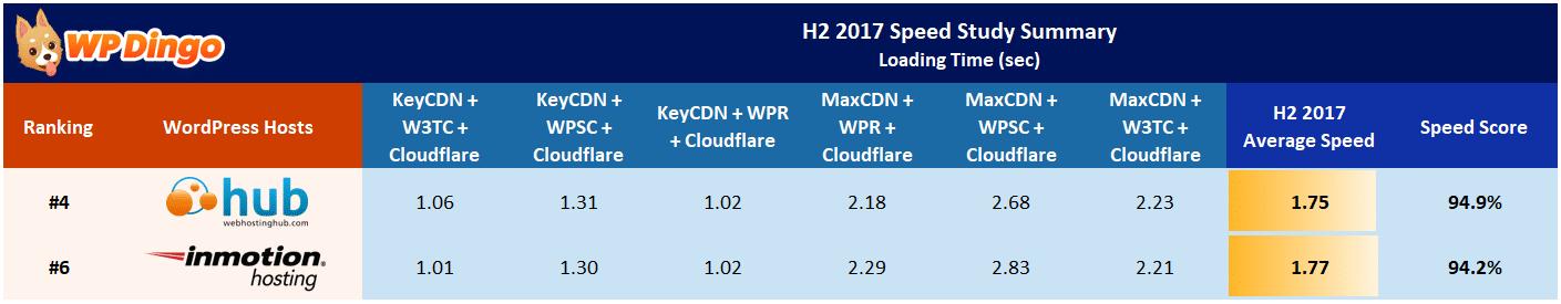 Web Hosting Hub vs InMotion Speed Table - Aug 2017 to Dec 2017