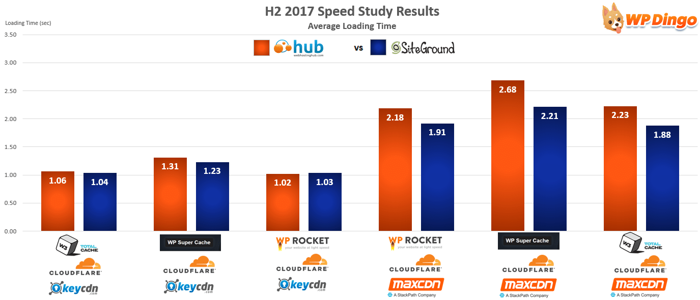 Web Hosting Hub vs SiteGround Speed Chart - Aug 2017 to Dec 2017