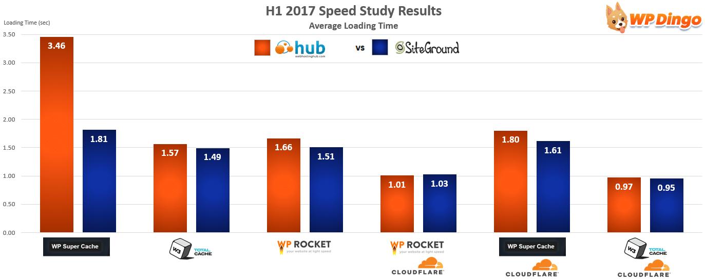 Web Hosting Hub vs SiteGround Speed Chart - Jan 2017 to Aug 2017