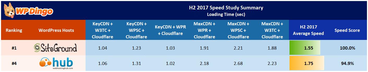 Web Hosting Hub vs SiteGround Speed Table - Aug 2017 to Dec 2017